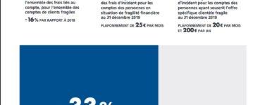 La Banque de France publie l'observatoire 2019 de l'inclusion bancaire
